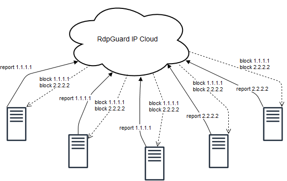 How does the RdpGuard IP Cloud Works